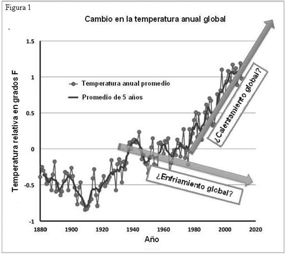 Cambio en la temperatura anual global