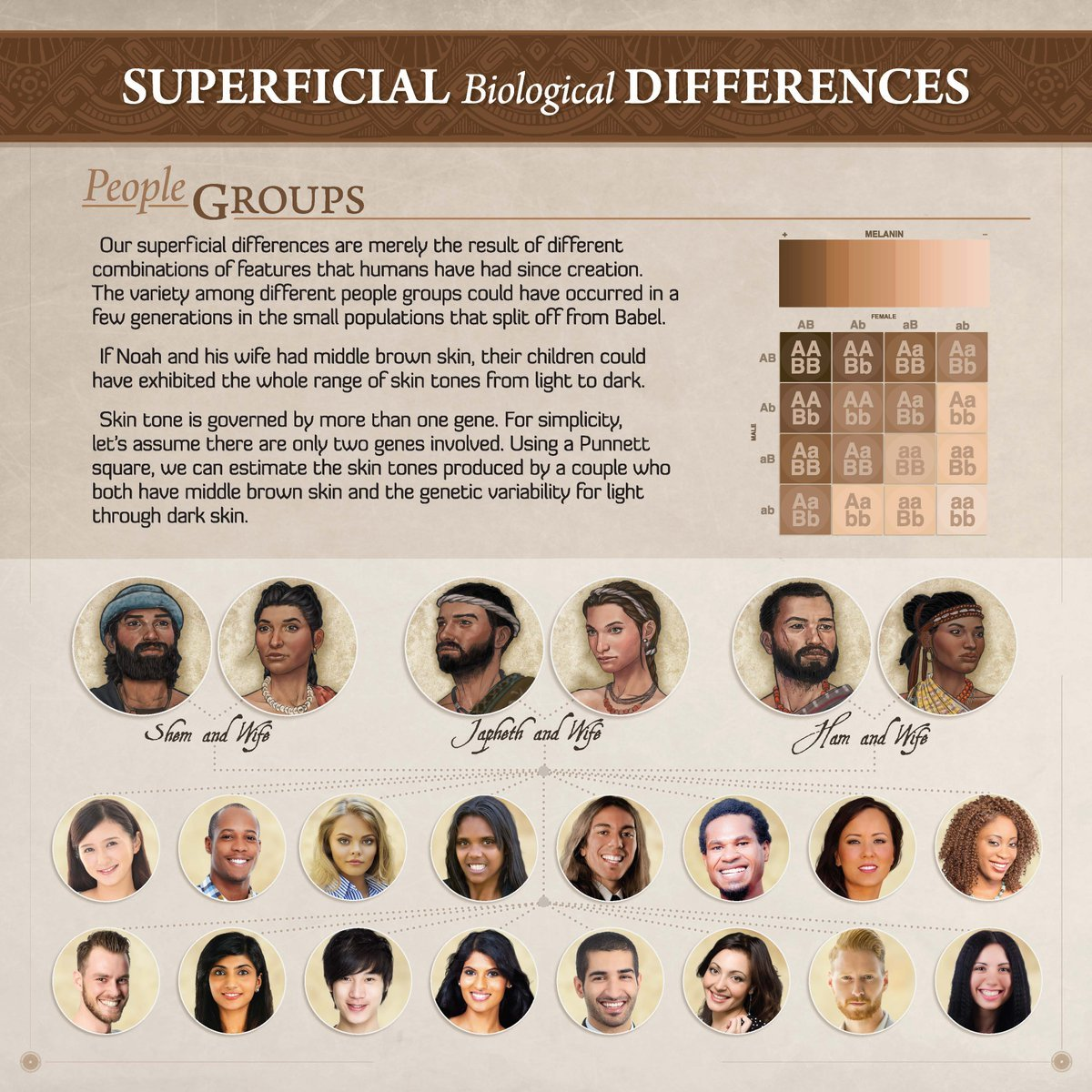 Superficial Differences