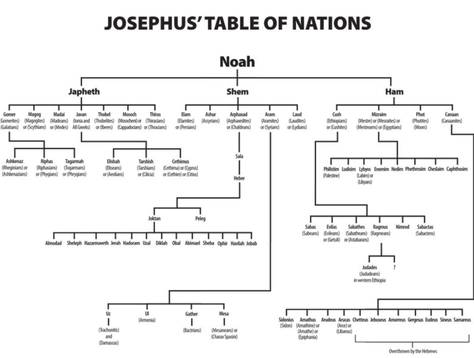 Josephus' Table of Nations