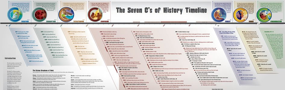 How Does Man's History Fit with the Biblical Timeline?