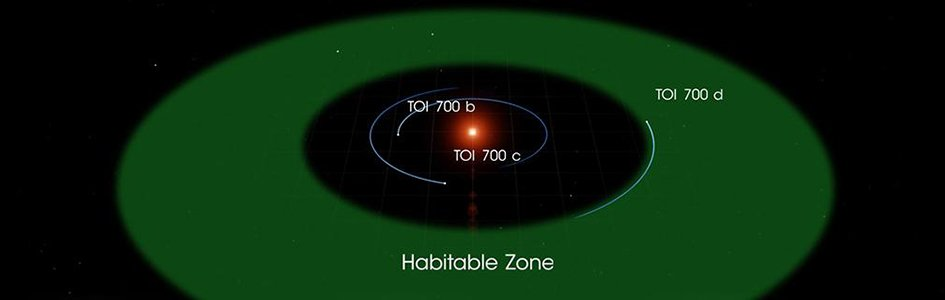 TOI 700d: The Latest Earth-Like Exoplanet?