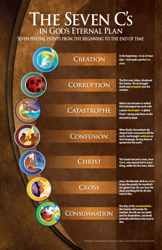 Seven C S In God S Eternal Plan Poster Answers In Genesis