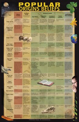 Popular Origins Beliefs Chart: Single copy / 00-5-019