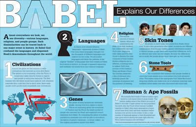 Babel Explains Our Differences Wall Chart