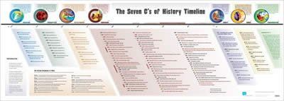Seven C's Timeline Poster: Small
