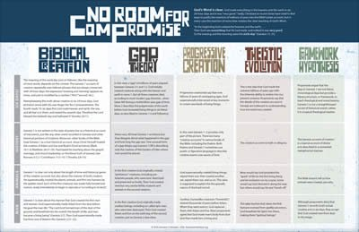 No Room for Compromise Wall Chart