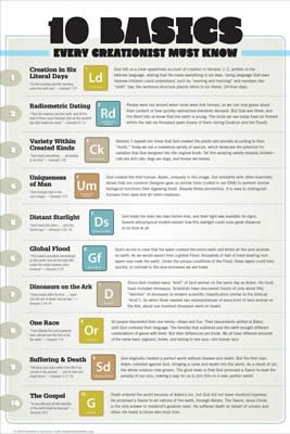 10 Basics Every Creationist Must Know Wall Chart: PDF download