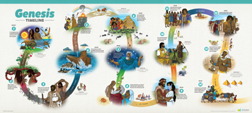 ABC: History of Genesis Timeline for Kids