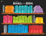 ABC: Books of the Bible Poster: PDF